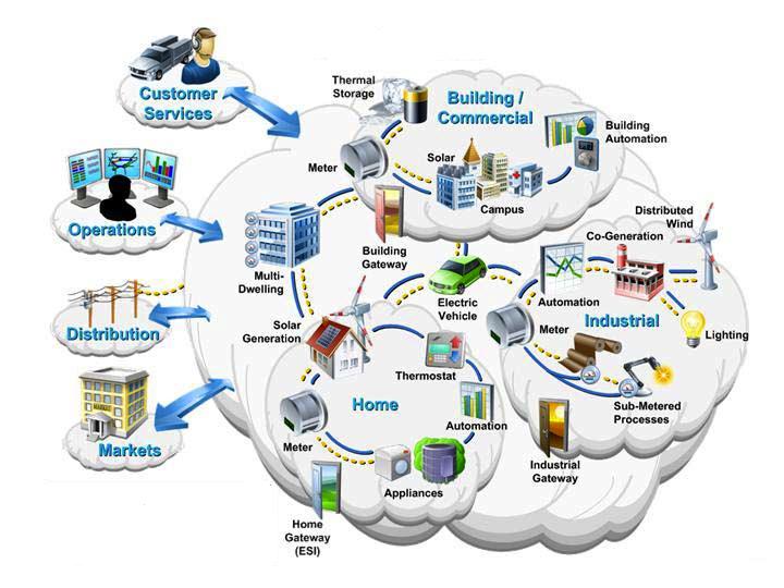 Smart grid scenario